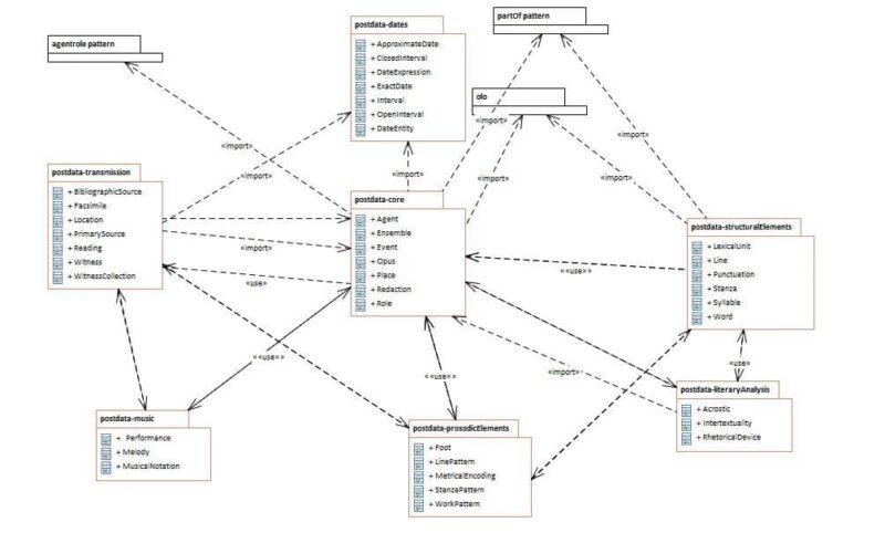 Illustration 2. Ontology Network Diagram